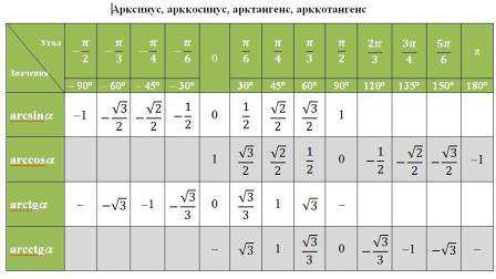 Название: арксинус онлайн калькулятор издательство: 5 за знание год: 2011 формат: rar язык: русский